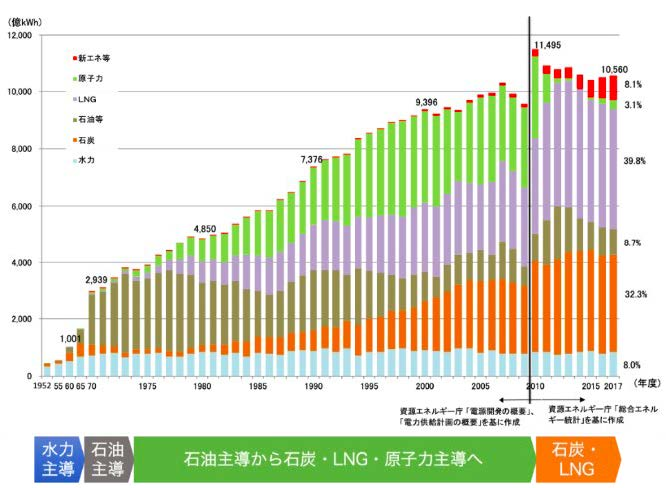 "((Source) Prepared by Sustainable Japan on April 16, 2020, based on ""Energy White Paper 2019"" published by the Agency for Natural Resources and Energy, Ministry of Economy, Trade and Industry"