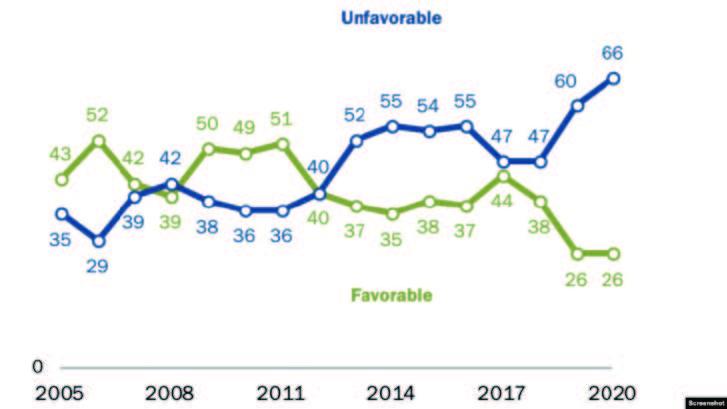 米国人の対中感情は、66%が否定的な考えであると示したグラフ(Pew Reseach Center)