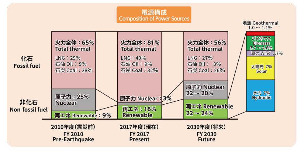 資源エネルギー庁「エネルギー基本計画策定後の動向と今後の対応の方向性について」平成30年12月27日 より