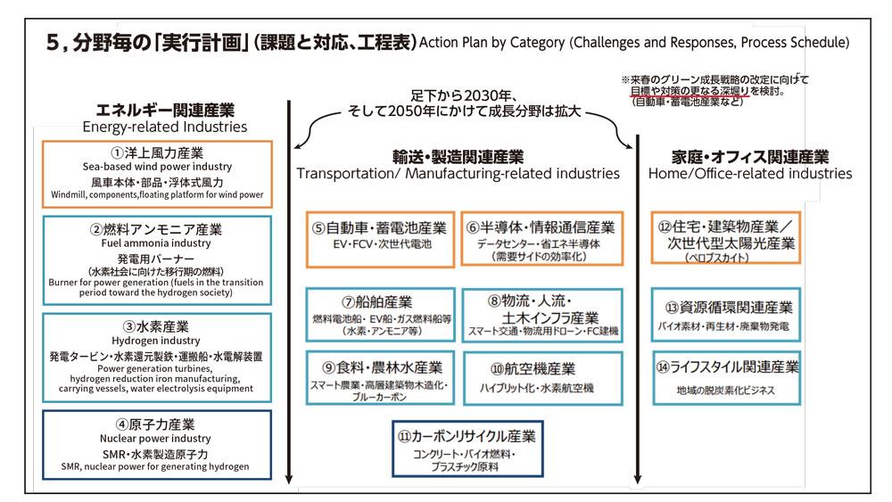 (経済産業省 「2050年カーボンニュートラルに伴うグリーン成長戦略」より)