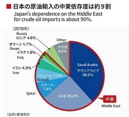 Japan's dependence on the Middle East for crude oil imports is about 90%.