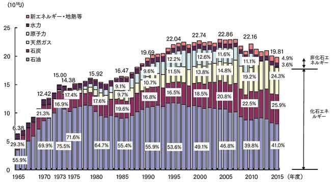 一次エネルギーの国内供給の推移(経済産業省資源エネルギー庁エネルギー需要の概要より)